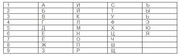 таблица по нумерологии