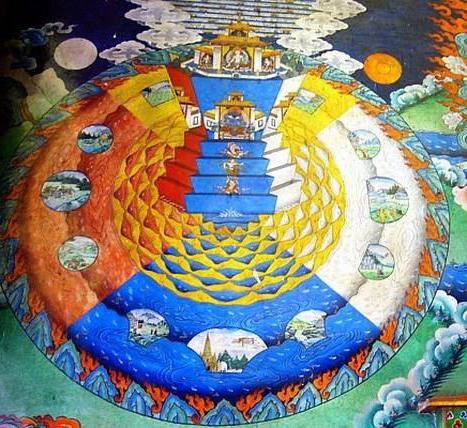 Ведическая космология – наука об устройстве мироздания